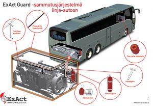 Havainnekuva ExAct Guard -sammutusjärjestelmä linja-autoon.